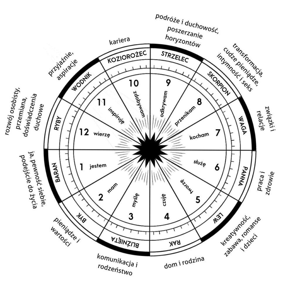domo horoskop kosmogram